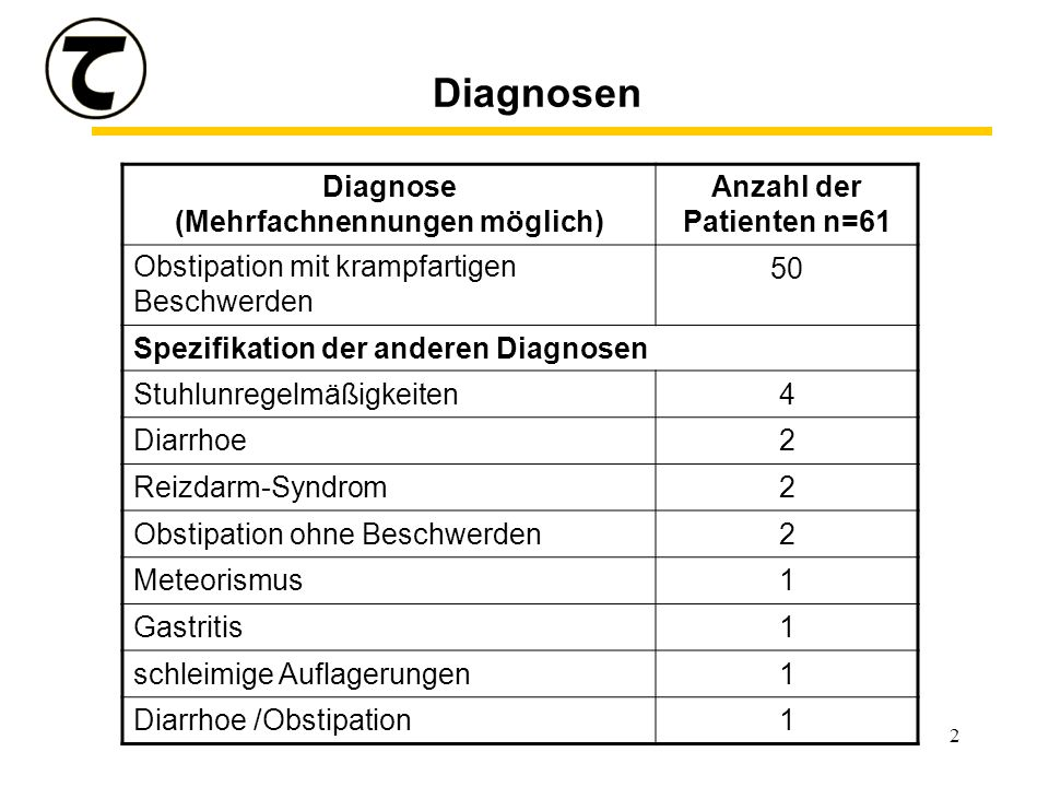 2 Diagnosen Diagnose (Mehrfachnennungen möglich) Anzahl der Patienten n=61 Obstipation mit krampfartigen Beschwerden 50 Spezifikation der anderen Diagnosen Stuhlunregelmäßigkeiten4 Diarrhoe2 Reizdarm-Syndrom2 Obstipation ohne Beschwerden2 Meteorismus1 Gastritis1 schleimige Auflagerungen1 Diarrhoe /Obstipation1