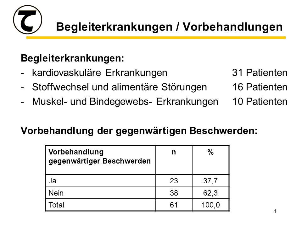 4 Begleiterkrankungen / Vorbehandlungen Begleiterkrankungen: -kardiovaskuläre Erkrankungen31 Patienten -Stoffwechsel und alimentäre Störungen16 Patienten -Muskel- und Bindegewebs- Erkrankungen10 Patienten Vorbehandlung der gegenwärtigen Beschwerden: Vorbehandlung gegenwärtiger Beschwerden n% Ja2337,7 Nein3862,3 Total61100,0