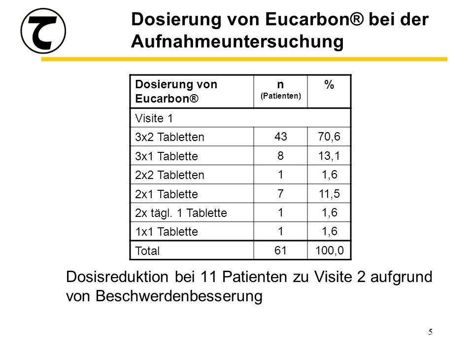 5 Dosierung von Eucarbon® bei der Aufnahmeuntersuchung Dosisreduktion bei 11 Patienten zu Visite 2 aufgrund von Beschwerdenbesserung Dosierung von Eucarbon® n (Patienten) % Visite 1 3x2 Tabletten4370,6 3x1 Tablette813,1 2x2 Tabletten11,6 2x1 Tablette711,5 2x tägl.