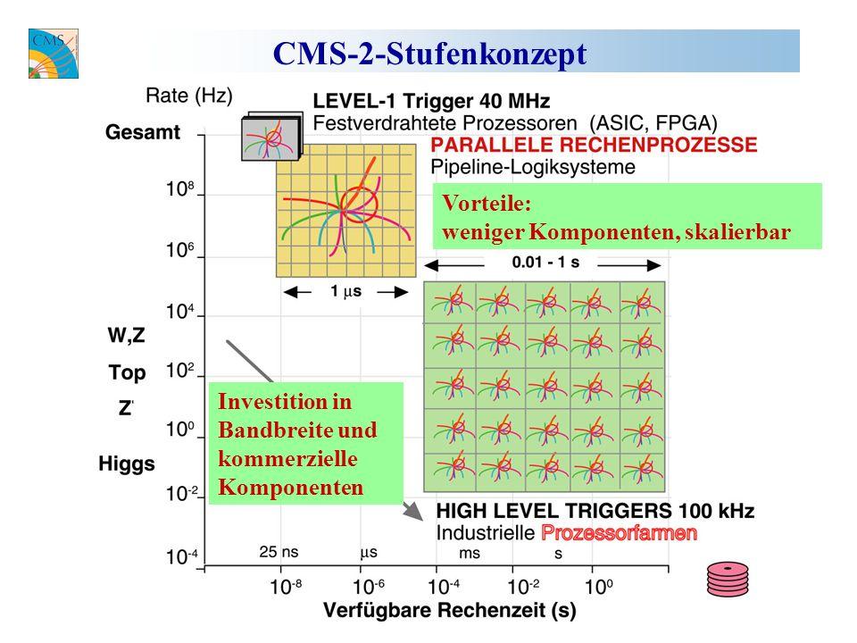 CMS-2-Stufenkonzept Investition in Bandbreite und kommerzielle Komponenten Vorteile: weniger Komponenten, skalierbar