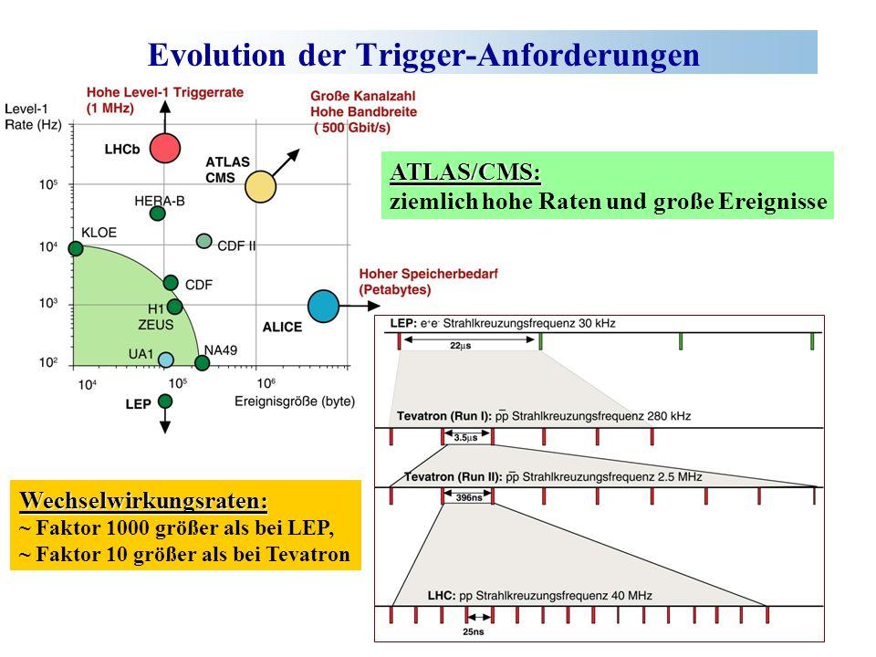 Evolution der Trigger-Anforderungen ATLAS/CMS: ziemlich hohe Raten und große Ereignisse Wechselwirkungsraten: ~ Faktor 1000 größer als bei LEP, ~ Faktor 10 größer als bei Tevatron