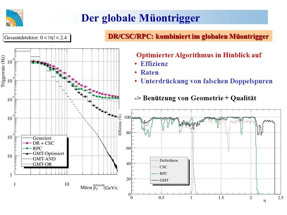 Der globale Müontrigger Gesamteffizienz 96.9% DR/CSC/RPC: kombiniert im globalen Müontrigger Optimierter Algorithmus in Hinblick auf Effizienz Raten Unterdrückung von falschen Doppelspuren -> Benützung von Geometrie + Qualität