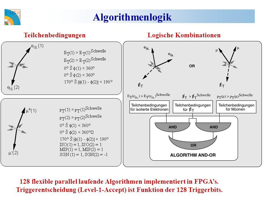 Algorithmenlogik Logische KombinationenTeilchenbedingungen 128 flexible parallel laufende Algorithmen implementiert in FPGAs.