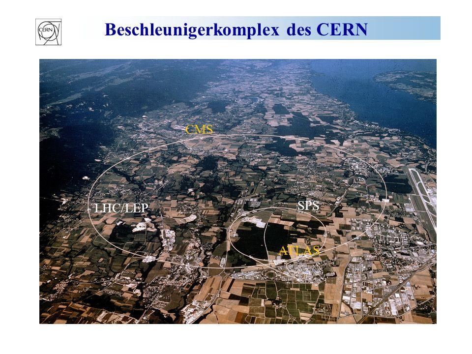 Beschleunigerkomplex des CERN LHC/LEP SPS CMS ATLAS