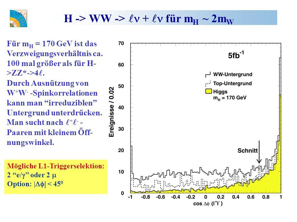 H -> WW -> + für m H ~ 2m W Für m H = 170 GeV ist das Verzweigungsverhältnis ca.