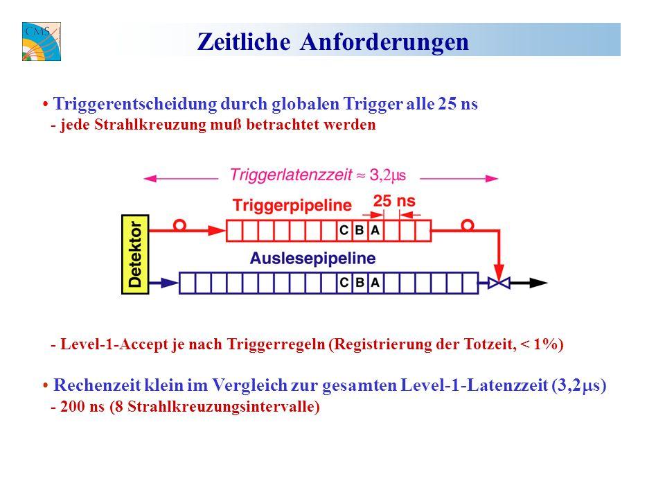 Zeitliche Anforderungen Triggerentscheidung durch globalen Trigger alle 25 ns - jede Strahlkreuzung muß betrachtet werden - Level-1-Accept je nach Triggerregeln (Registrierung der Totzeit, < 1%) Rechenzeit klein im Vergleich zur gesamten Level-1-Latenzzeit (3,2 s) - 200 ns (8 Strahlkreuzungsintervalle)