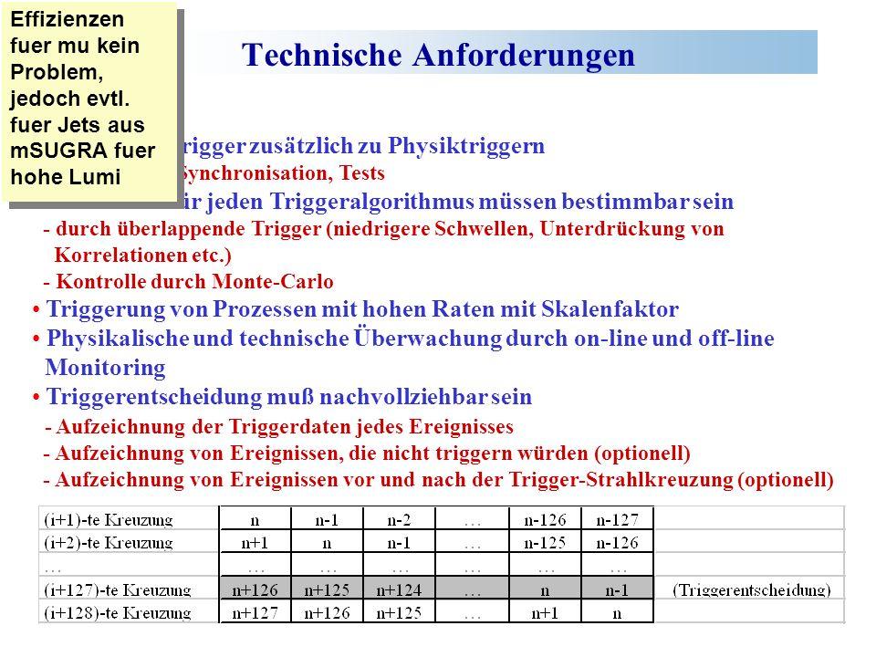 Technische Anforderungen Technische Trigger zusätzlich zu Physiktriggern - Kalibration, Synchronisation, Tests Effizienzen für jeden Triggeralgorithmus müssen bestimmbar sein - durch überlappende Trigger (niedrigere Schwellen, Unterdrückung von Korrelationen etc.) - Kontrolle durch Monte-Carlo Triggerung von Prozessen mit hohen Raten mit Skalenfaktor Physikalische und technische Überwachung durch on-line und off-line Monitoring Triggerentscheidung muß nachvollziehbar sein - Aufzeichnung der Triggerdaten jedes Ereignisses - Aufzeichnung von Ereignissen, die nicht triggern würden (optionell) - Aufzeichnung von Ereignissen vor und nach der Trigger-Strahlkreuzung (optionell) Effizienzen fuer mu kein Problem, jedoch evtl.