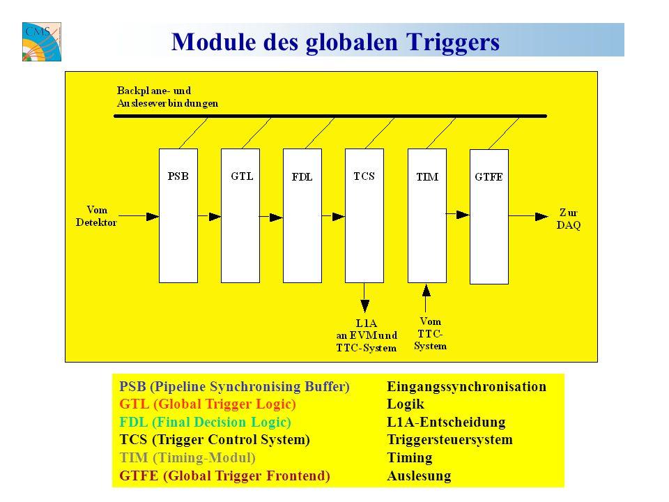 Module des globalen Triggers PSB (Pipeline Synchronising Buffer)Eingangssynchronisation GTL (Global Trigger Logic) Logik FDL (Final Decision Logic) L1A-Entscheidung TCS (Trigger Control System)Triggersteuersystem TIM (Timing-Modul)Timing GTFE (Global Trigger Frontend) Auslesung