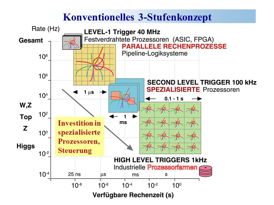 Konventionelles 3-Stufenkonzept Investition in spezialisierte Prozessoren, Steuerung