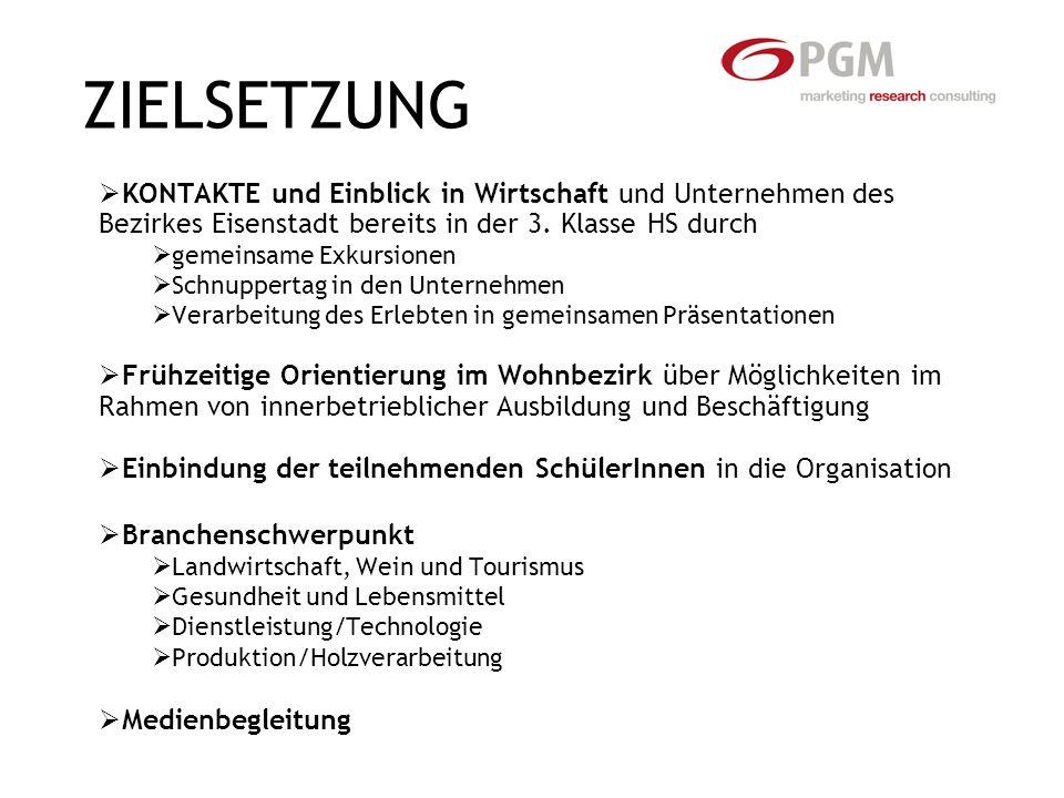 ZIELSETZUNG KONTAKTE und Einblick in Wirtschaft und Unternehmen des Bezirkes Eisenstadt bereits in der 3.