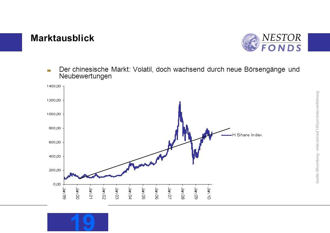 19 Marktausblick Der chinesische Markt: Volatil, doch wachsend durch neue Börsengänge und Neubewertungen Quelle: Bloomberg – indexiert auf 100 per Ind