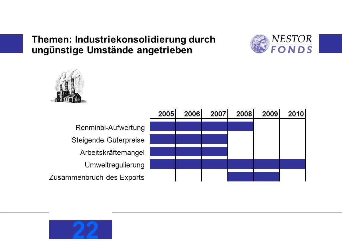 22 Themen: Industriekonsolidierung durch ungünstige Umstände angetrieben 200520062007200820092010 Renminbi-Aufwertung Steigende Güterpreise Arbeitskrä