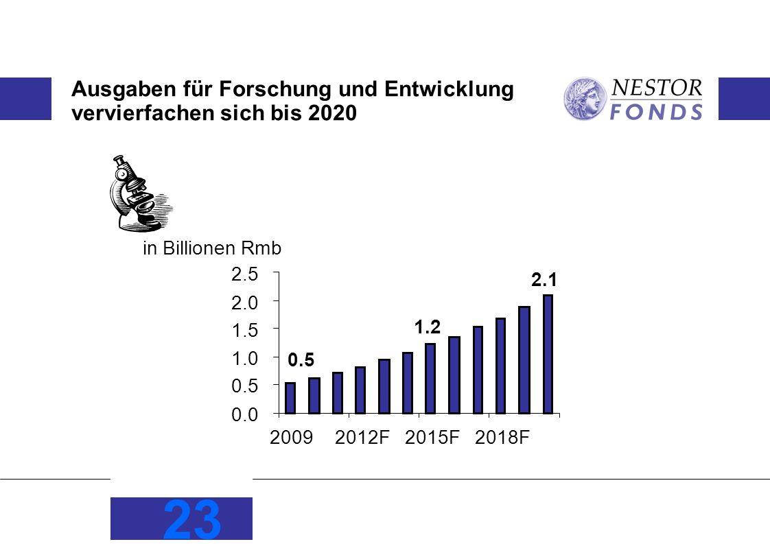 23 Ausgaben für Forschung und Entwicklung vervierfachen sich bis 2020 in Billionen Rmb 2.1 1.2 0.5 0.0 0.5 1.0 1.5 2.0 2.5 20092012F2015F2018F