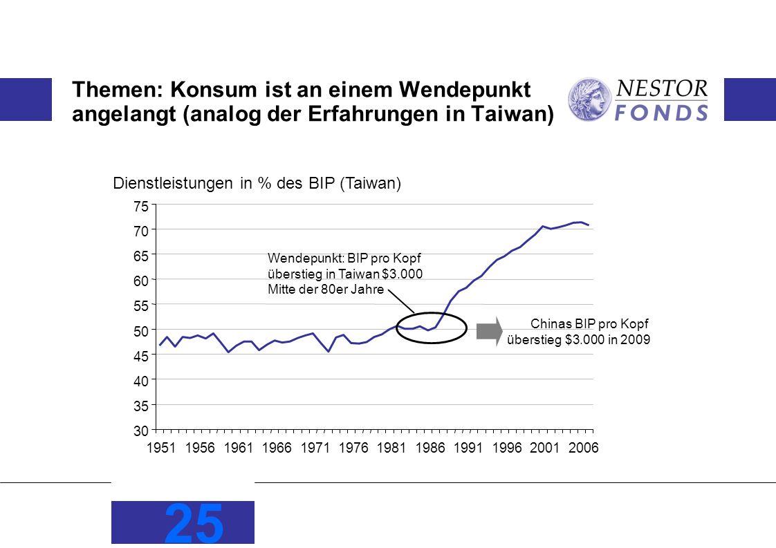 25 Themen: Konsum ist an einem Wendepunkt angelangt (analog der Erfahrungen in Taiwan) Dienstleistungen in % des BIP (Taiwan) 30 35 40 45 50 55 60 65