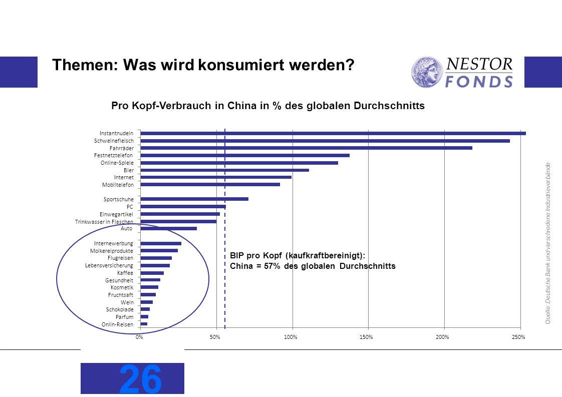 26 Themen: Was wird konsumiert werden? Quelle: Deutsche Bank und verschiedene Industrieverbände Pro Kopf-Verbrauch in China in % des globalen Durchsch
