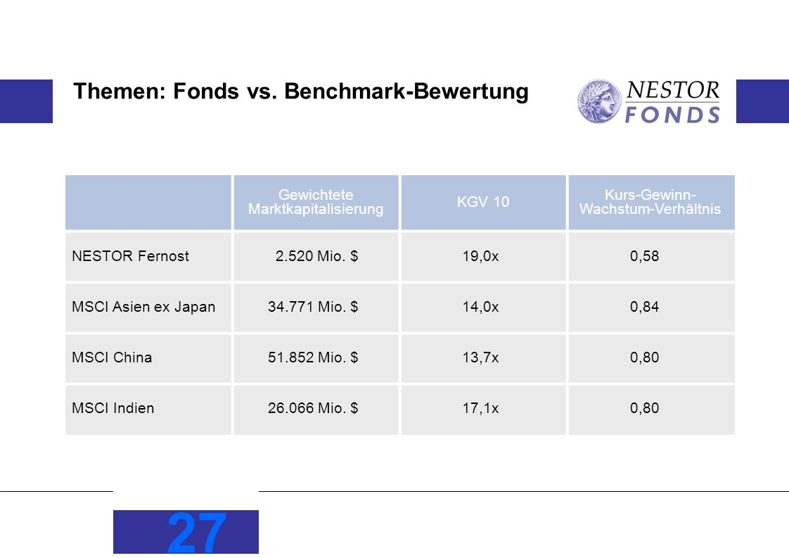 27 Themen: Fonds vs. Benchmark-Bewertung Gewichtete Marktkapitalisierung KGV 10 Kurs-Gewinn- Wachstum-Verhältnis NESTOR Fernost2.520 Mio. $19,0x0,58 M
