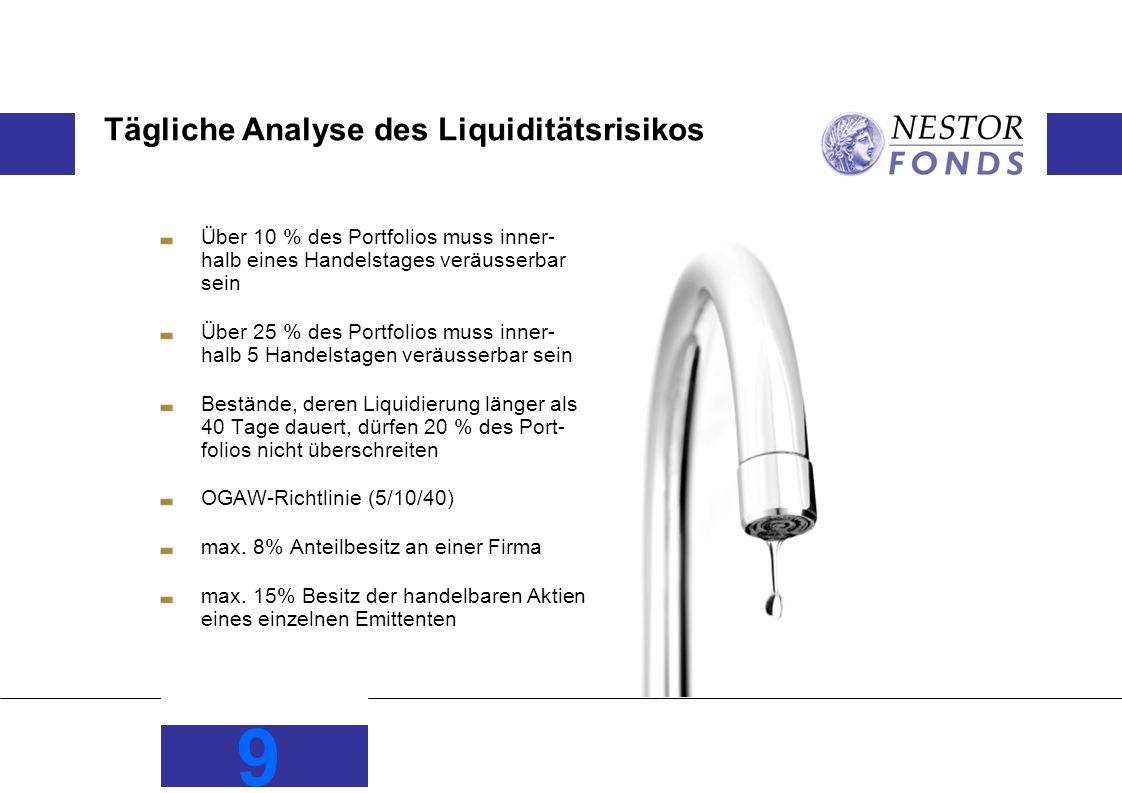 9 Tägliche Analyse des Liquiditätsrisikos Über 10 % des Portfolios muss inner- halb eines Handelstages veräusserbar sein Über 25 % des Portfolios muss