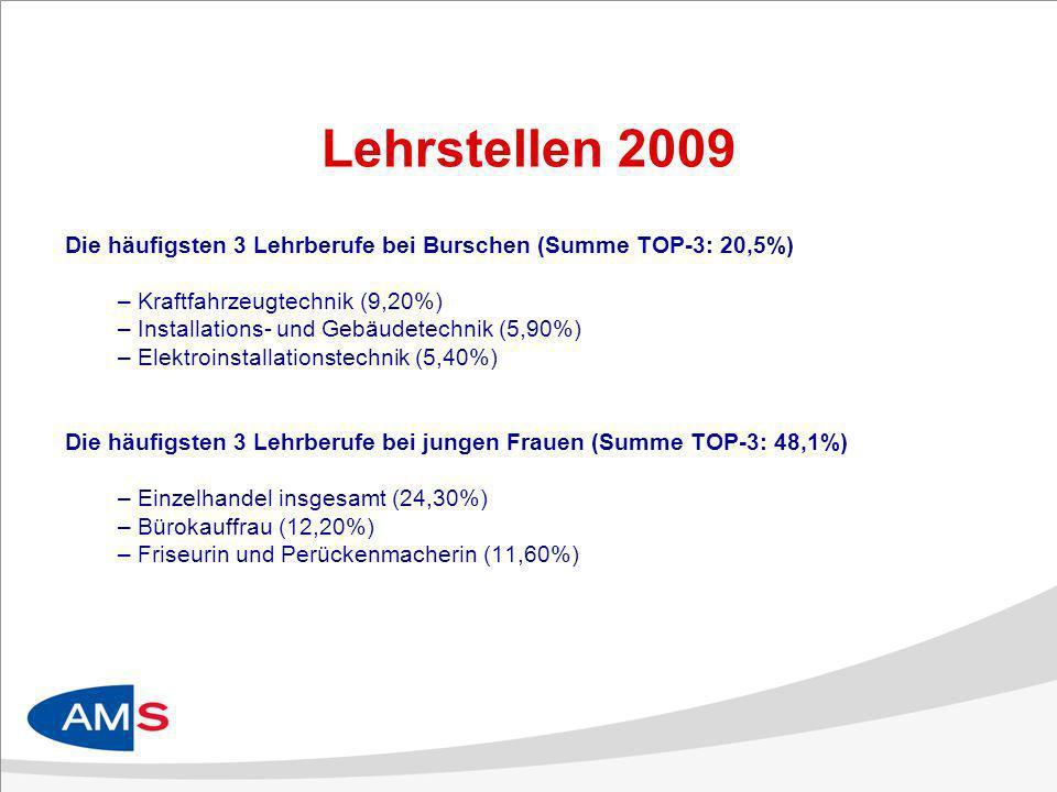 Lehrstellen 2009 Die häufigsten 3 Lehrberufe bei Burschen (Summe TOP-3: 20,5%) – Kraftfahrzeugtechnik (9,20%) – Installations- und Gebäudetechnik (5,90%) – Elektroinstallationstechnik (5,40%) Die häufigsten 3 Lehrberufe bei jungen Frauen (Summe TOP-3: 48,1%) – Einzelhandel insgesamt (24,30%) – Bürokauffrau (12,20%) – Friseurin und Perückenmacherin (11,60%)