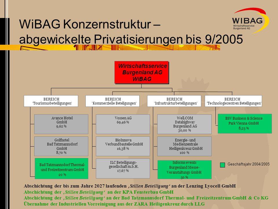 WiBAG Konzernstruktur – abgewickelte Privatisierungen bis 9/2005 Abschichtung der bis zum Jahre 2027 laufenden Stillen Beteiligung an der Lenzing Lyocell GmbH Abschichtung der Stillen Beteiligung an der KPA Fensterbau GmbH Abschichtung der Stillen Beteiligung an der Bad Tatzmannsdorf Thermal- und Freizeitzentrum GmbH & Co KG Übernahme der Industriellen Vorreinigung aus der ZARA Heiligenkreuz durch LLG Avance Hotel GmbH 9,62 % Golfhotel Bad Tatzmannsdorf GmbH 8,70 % BEREICH Tourismusbeteiligungen Vossen AG 69,46 % BioInnova Verbundbauteile GmbH 16,38 % ILC Beteiligungs- gesellschaft m.b.H.