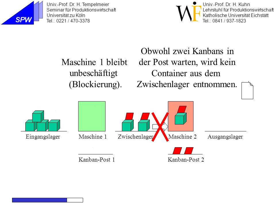 Maschine 1Maschine 2EingangslagerZwischenlagerAusgangslager Kanban-Post 2Kanban-Post 1 Der zweite Auftrag wird als Fehlmenge gebucht und später erfüllt, oder er verläßt das System.