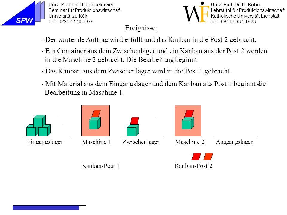 Maschine 1Maschine 2EingangslagerZwischenlagerAusgangslager Kanban-Post 2Kanban-Post 1 Maschine 2 beendet die Bearbeitung.
