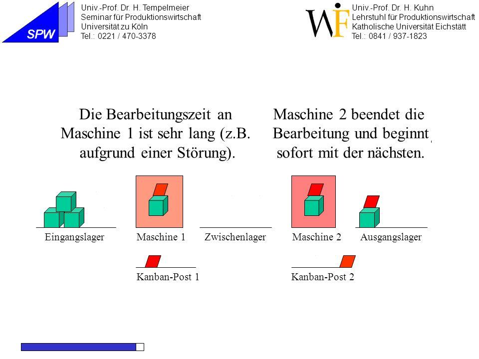 Maschine 1Maschine 2EingangslagerZwischenlager Kanban-Post 2Kanban-Post 1 Ereignisse: - Der wartende Auftrag wird erfüllt und das Kanban in die Post 2 gebracht.