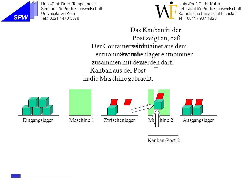 Maschine 1Maschine 2EingangslagerZwischenlagerAusgangslager Das zugehörige Kanban wird an die Maschine weitergeleitet.