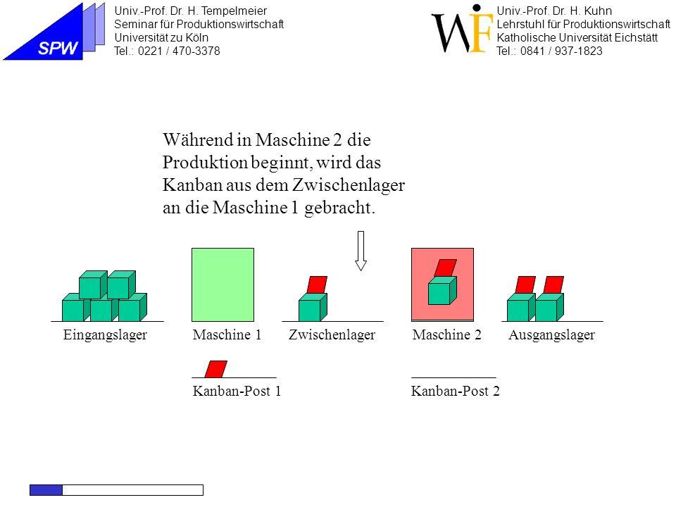 Maschine 1Maschine 2EingangslagerZwischenlagerAusgangslager Kanban-Post 2 Das Kanban in der Post zeigt an, daß ein Container aus dem Zwischenlager entnommen werden darf.