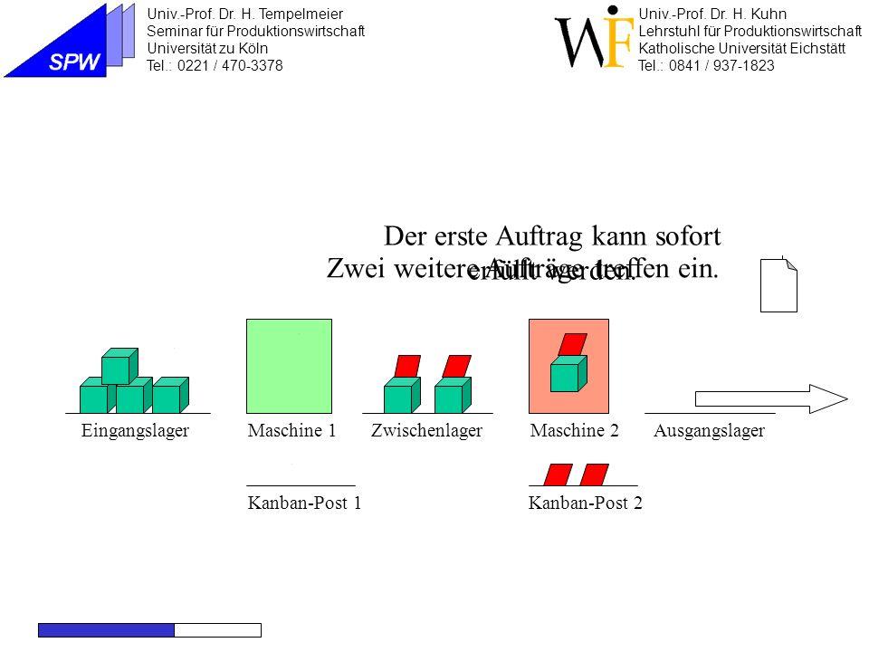 Maschine 1Maschine 2EingangslagerZwischenlagerAusgangslager Kanban-Post 2Kanban-Post 1 Das Kanban wird in die Post gebracht.