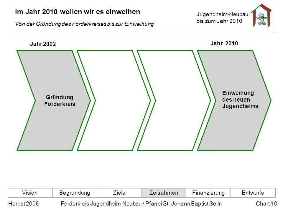 Jugendheim-Neubau bis zum Jahr 2010 Chart 10Herbst 2006 Förderkreis Jugendheim-Neubau / Pfarrei St. Johann Baptist Solln Im Jahr 2010 wollen wir es ei