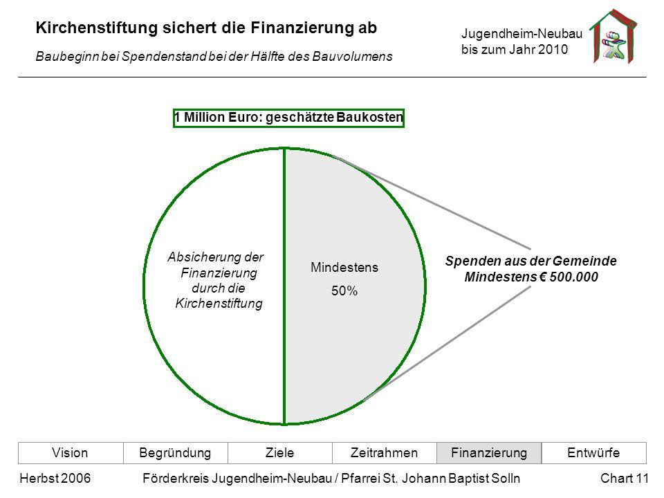 Jugendheim-Neubau bis zum Jahr 2010 Chart 11Herbst 2006 Förderkreis Jugendheim-Neubau / Pfarrei St. Johann Baptist Solln Kirchenstiftung sichert die F