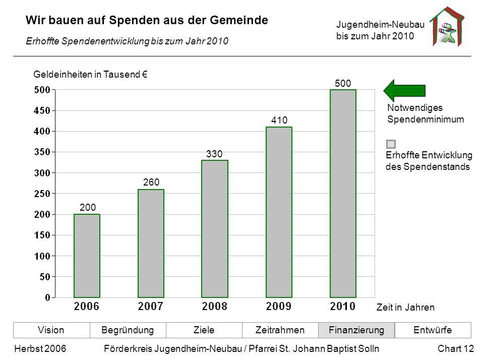 Jugendheim-Neubau bis zum Jahr 2010 Chart 12Herbst 2006 Förderkreis Jugendheim-Neubau / Pfarrei St. Johann Baptist Solln Erhoffte Spendenentwicklung b