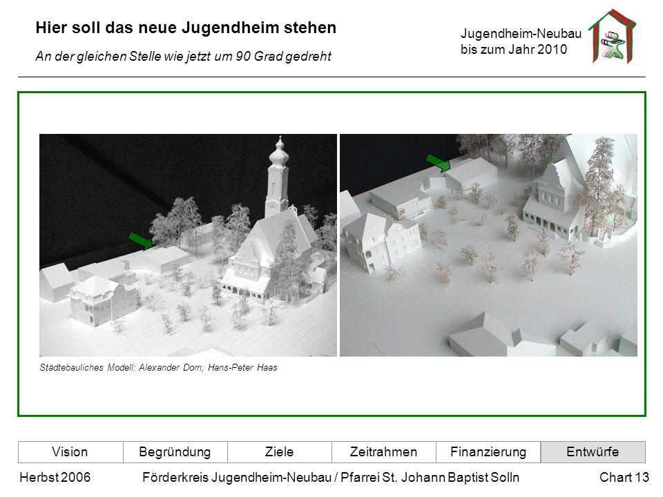 Jugendheim-Neubau bis zum Jahr 2010 Chart 13Herbst 2006 Förderkreis Jugendheim-Neubau / Pfarrei St. Johann Baptist Solln Hier soll das neue Jugendheim