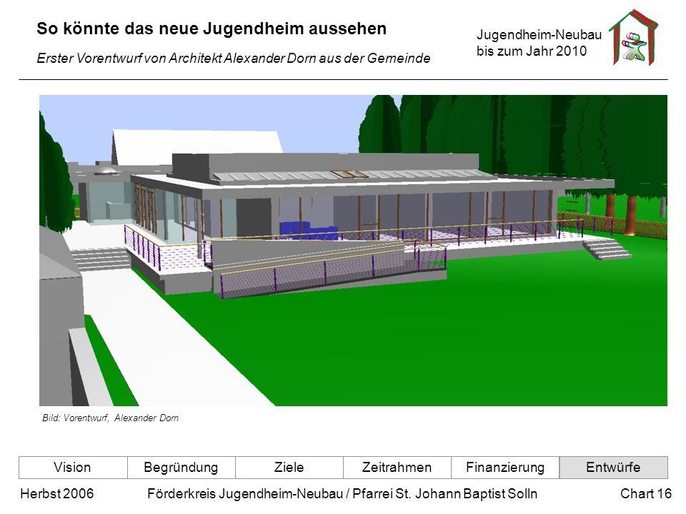 Jugendheim-Neubau bis zum Jahr 2010 Chart 16Herbst 2006 Förderkreis Jugendheim-Neubau / Pfarrei St. Johann Baptist Solln So könnte das neue Jugendheim