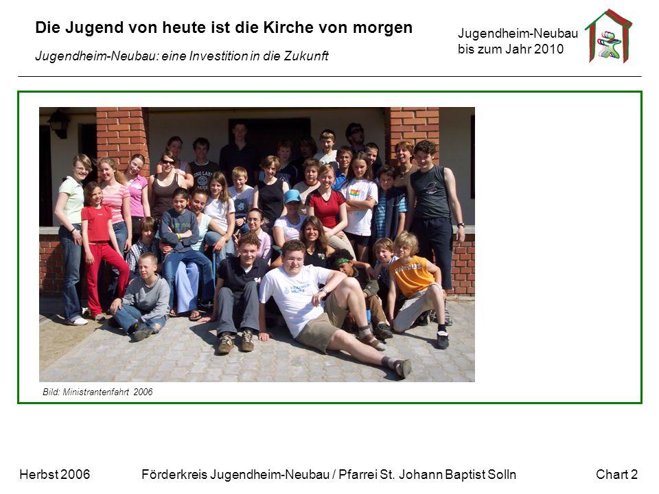 Jugendheim-Neubau bis zum Jahr 2010 Chart 2Herbst 2006 Förderkreis Jugendheim-Neubau / Pfarrei St. Johann Baptist Solln Die Jugend von heute ist die K