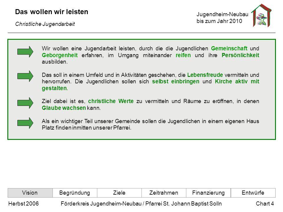 Jugendheim-Neubau bis zum Jahr 2010 Chart 4Herbst 2006 Förderkreis Jugendheim-Neubau / Pfarrei St. Johann Baptist Solln Das wollen wir leisten Christl