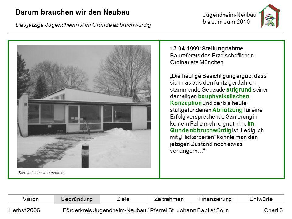 Jugendheim-Neubau bis zum Jahr 2010 Chart 6Herbst 2006 Förderkreis Jugendheim-Neubau / Pfarrei St. Johann Baptist Solln Darum brauchen wir den Neubau