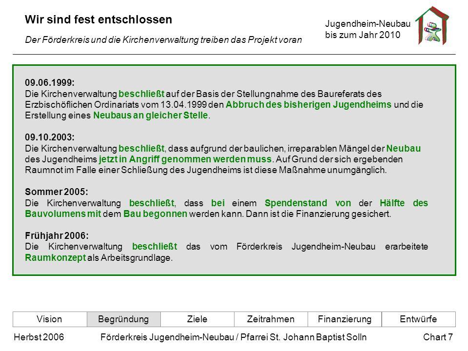 Jugendheim-Neubau bis zum Jahr 2010 Chart 7Herbst 2006 Förderkreis Jugendheim-Neubau / Pfarrei St. Johann Baptist Solln Wir sind fest entschlossen Der