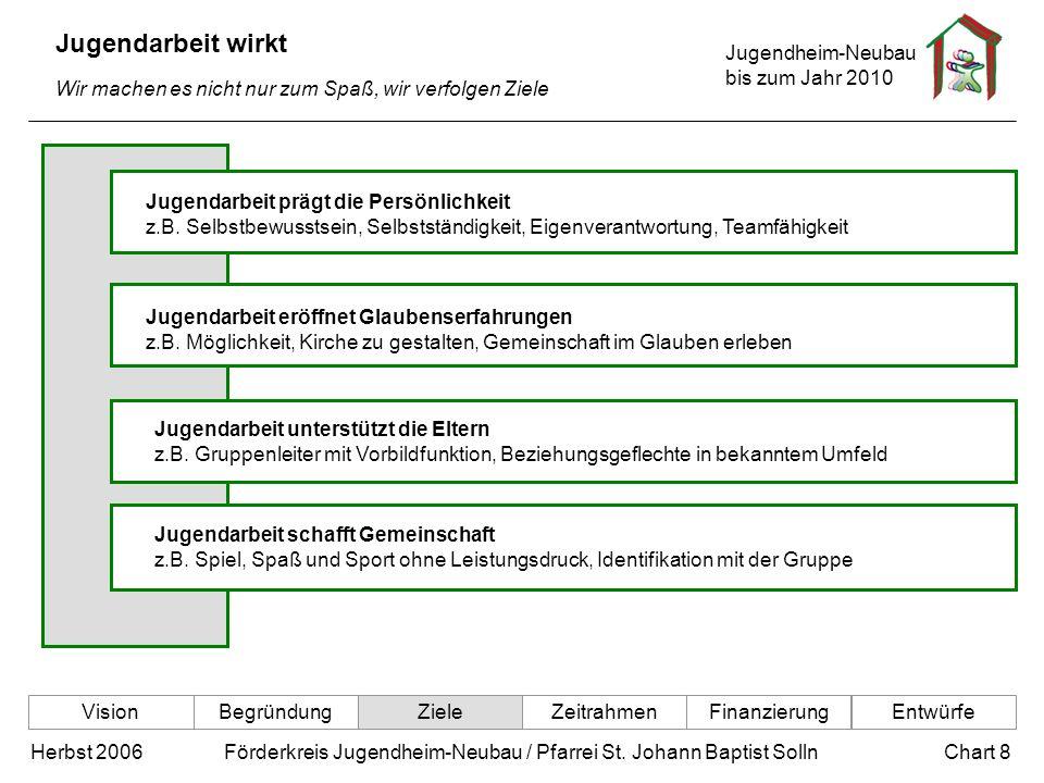 Jugendheim-Neubau bis zum Jahr 2010 Chart 8Herbst 2006 Förderkreis Jugendheim-Neubau / Pfarrei St. Johann Baptist Solln Jugendarbeit wirkt Wir machen