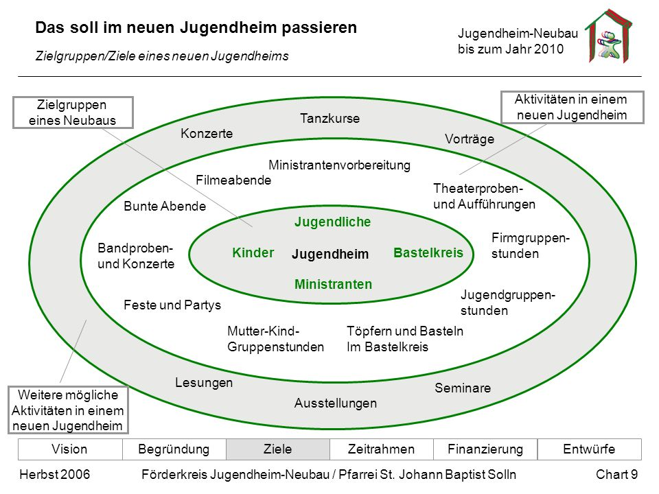 Jugendheim-Neubau bis zum Jahr 2010 Chart 9Herbst 2006 Förderkreis Jugendheim-Neubau / Pfarrei St. Johann Baptist Solln Jugendheim Zielgruppen eines N