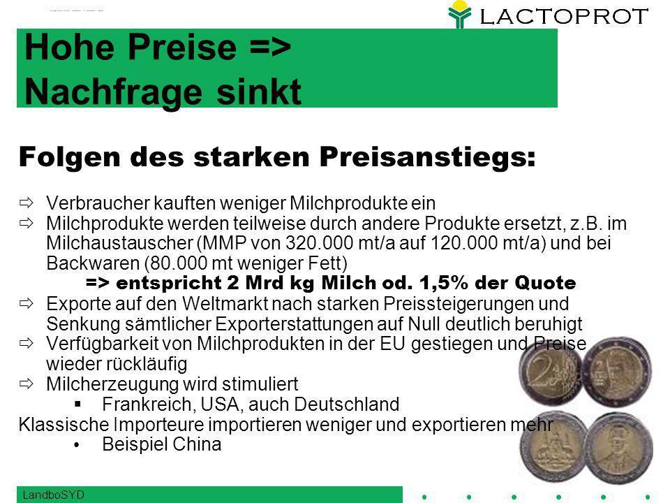LandboSYD Hohe Preise => Nachfrage sinkt Folgen des starken Preisanstiegs: Verbraucher kauften weniger Milchprodukte ein Milchprodukte werden teilweise durch andere Produkte ersetzt, z.B.