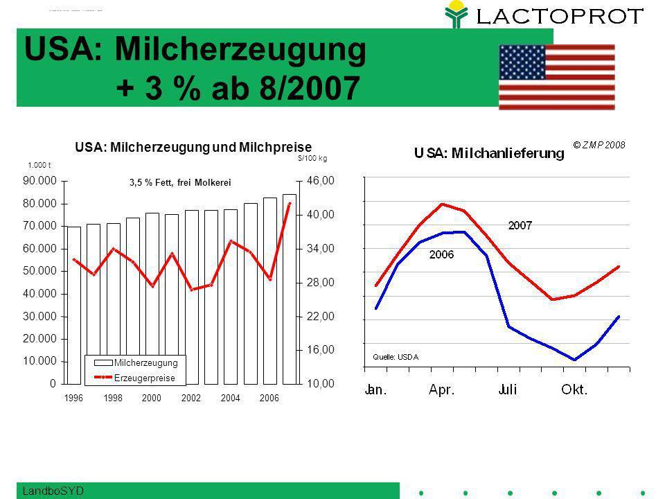 LandboSYD USA: Milcherzeugung + 3 % ab 8/2007 0 10.000 20.000 30.000 40.000 50.000 60.000 70.000 80.000 90.000 199619982000200220042006 10,00 16,00 22,00 28,00 34,00 40,00 46,00 Milcherzeugung Erzeugerpreise 3,5 % Fett, frei Molkerei $/100 kg 1.000 t USA: Milcherzeugung und Milchpreise