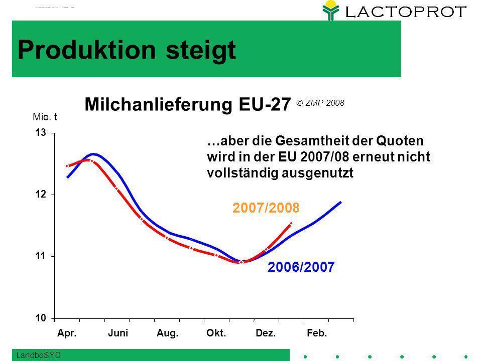 LandboSYD Produktion steigt …aber die Gesamtheit der Quoten wird in der EU 2007/08 erneut nicht vollständig ausgenutzt 10 11 12 13 Apr.JuniAug.Okt.Dez.Feb.