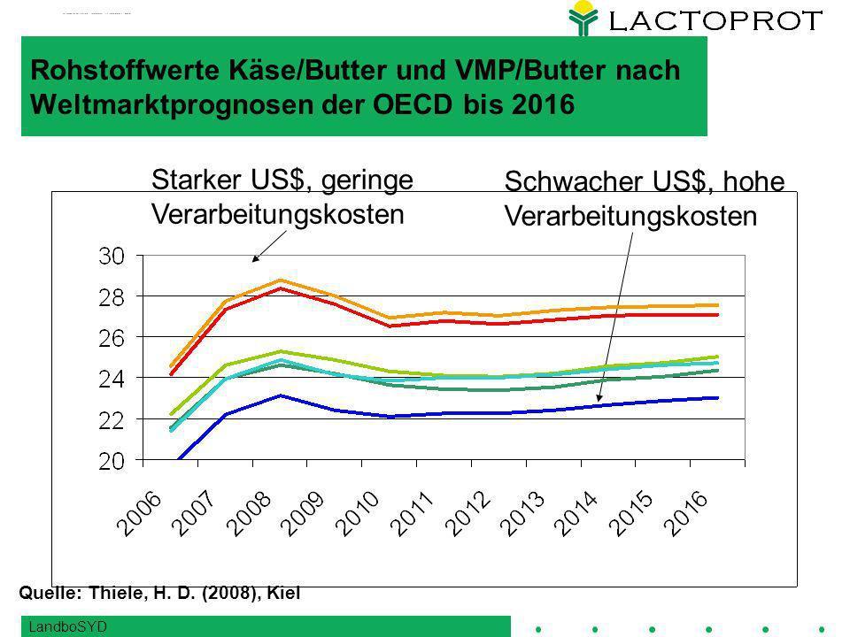 LandboSYD Rohstoffwerte Käse/Butter und VMP/Butter nach Weltmarktprognosen der OECD bis 2016 Schwacher US$, hohe Verarbeitungskosten Starker US$, geringe Verarbeitungskosten Quelle: Thiele, H.
