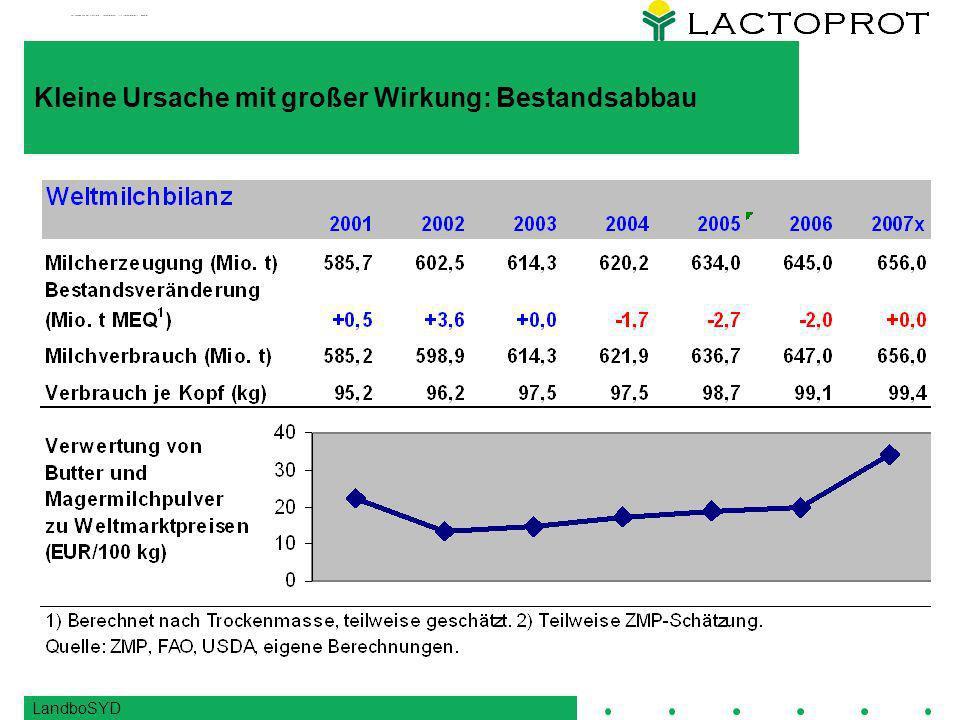 LandboSYD Prognose Preis : Rahmenbedingungen wahrscheinliches Senario: -Schwacher US $ +Hoher Ölpreis +Niedrige Produktion in Neuseeland und Argentinien +-Produktionsanstieg USA normalisiert sich auf 1,5% -EU Milchproduktion 1,5% über Vorjahr +Verwender haben niedrige Lagerbestände -Industrie reduziert Verbrauch um 2 Mrd kg Wahrscheinlichste Entwicklung: Weltmarkt kauft verstärkt in Europa in Q2/3: - Vollmilchpulver - Butter - Kasein/Kaseinat Preise für alle Produkte in US$ haben bereits den Tiefpunkt erreicht Preise für Magermilchpulver steigen in den USA, bleiben in der EU jedoch stabil in Euro Intervention für Magermilchpulver wäre wünschenswert und ist nicht ausgeschlossen