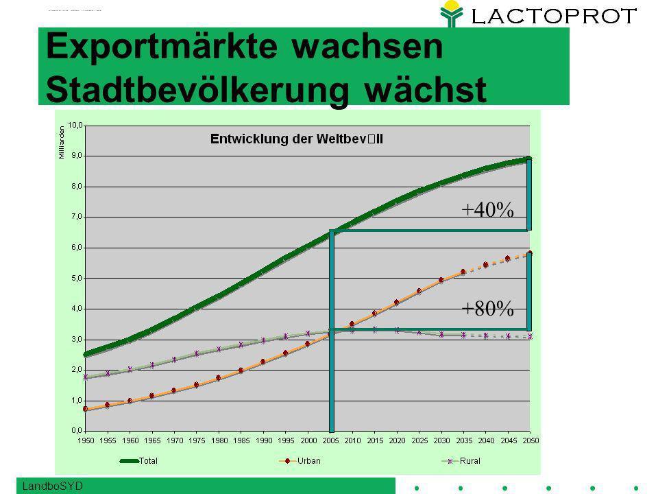 LandboSYD Exportmärkte wachsen Stadtbevölkerung wächst +80% +40%