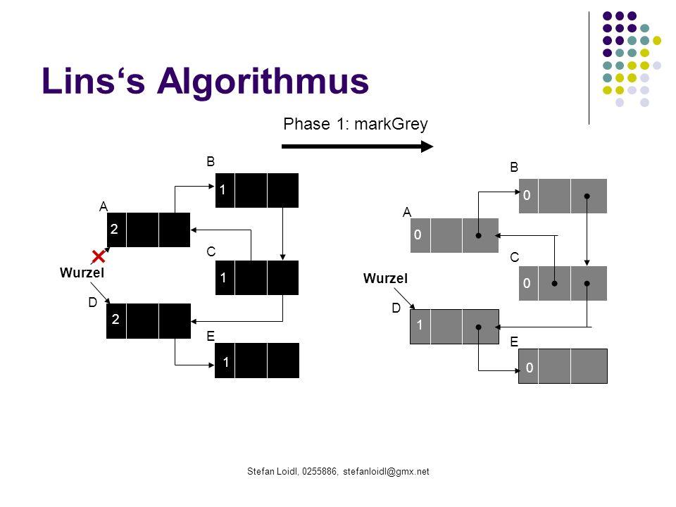 Stefan Loidl, 0255886, stefanloidl@gmx.net Linss Algorithmus B 1 2 1 2 1 Wurzel A C D E B 0 0 0 1 0 A C D E Phase 1: markGrey