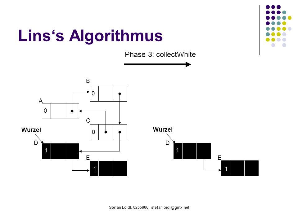 Stefan Loidl, 0255886, stefanloidl@gmx.net Linss Algorithmus B 0 0 0 1 1 Wurzel A C D E 1 1 D E Phase 3: collectWhite