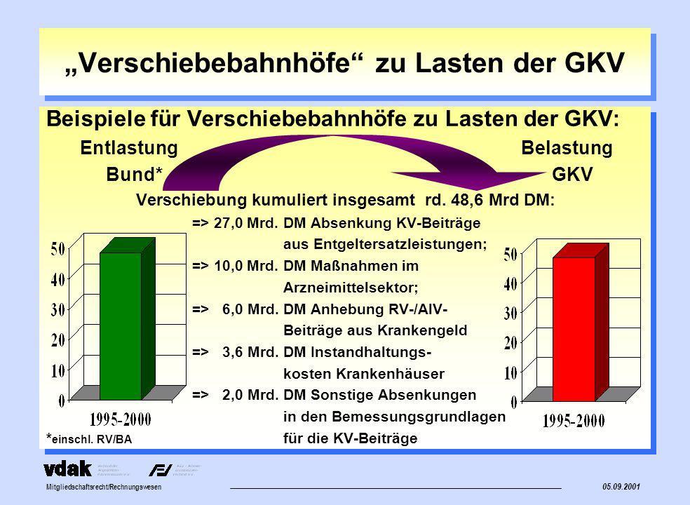 Mitgliedschaftsrecht/Rechnungswesen Verschiebebahnhöfe zu Lasten der GKV Beispiele für Verschiebebahnhöfe zu Lasten der GKV: Entlastung Belastung Bund* GKV Verschiebungen p.a.