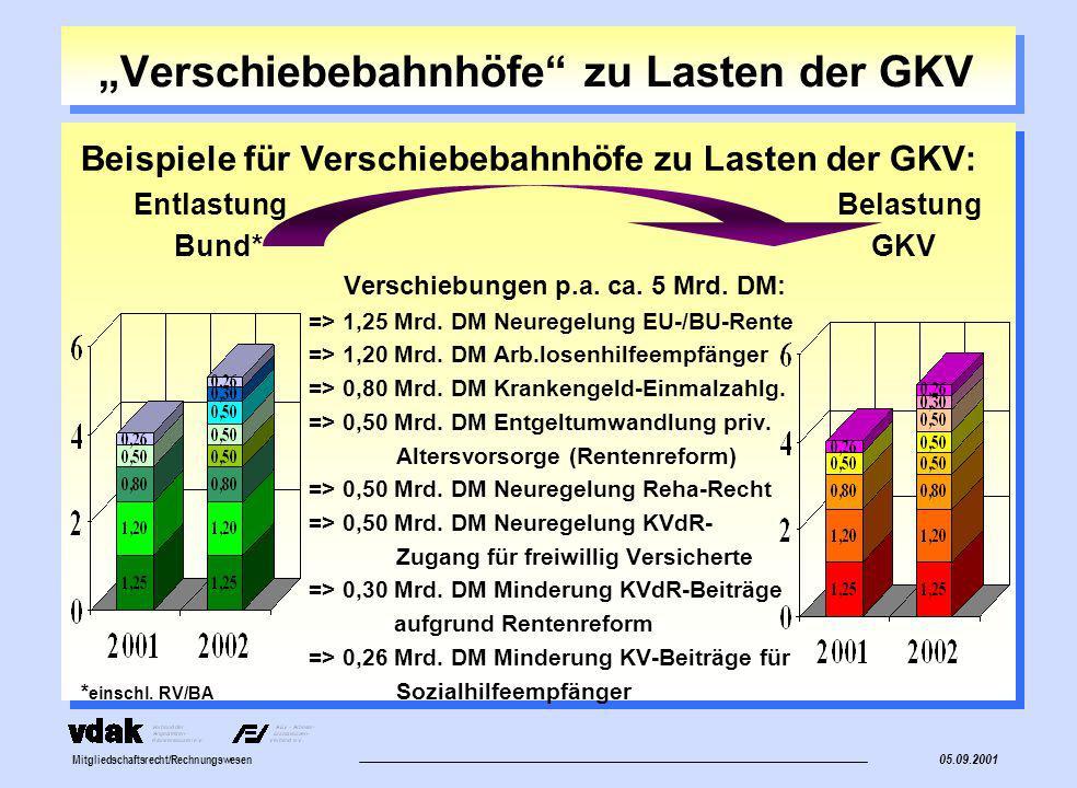 Mitgliedschaftsrecht/Rechnungswesen Entlastungspotential und -wirkungen der KV-Beiträge für geringfügig Beschäftigte Die Einführung der Pauschalbeiträge zur KV (10 % - Beitragssatz) zum 1.4.1999 erbringt zusätzliche Beitragseinnahmen für die GKV wie folgt: =>2,2 Mrd.